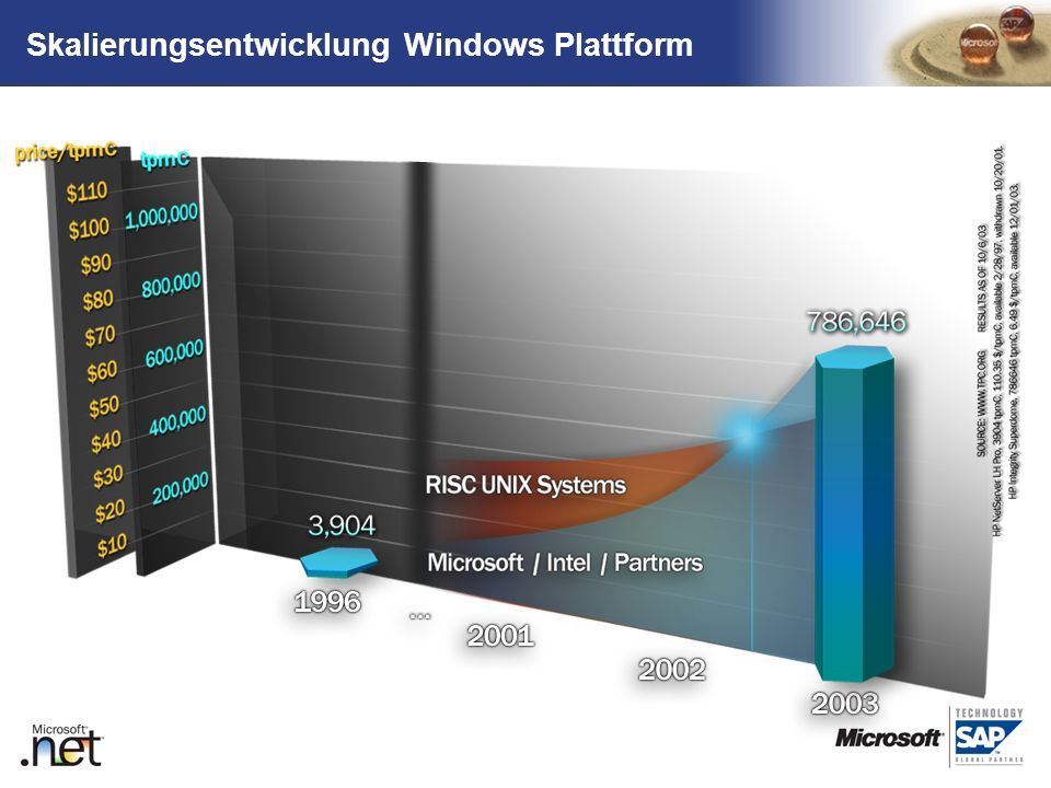 Skalierungsentwicklung Windows Plattform