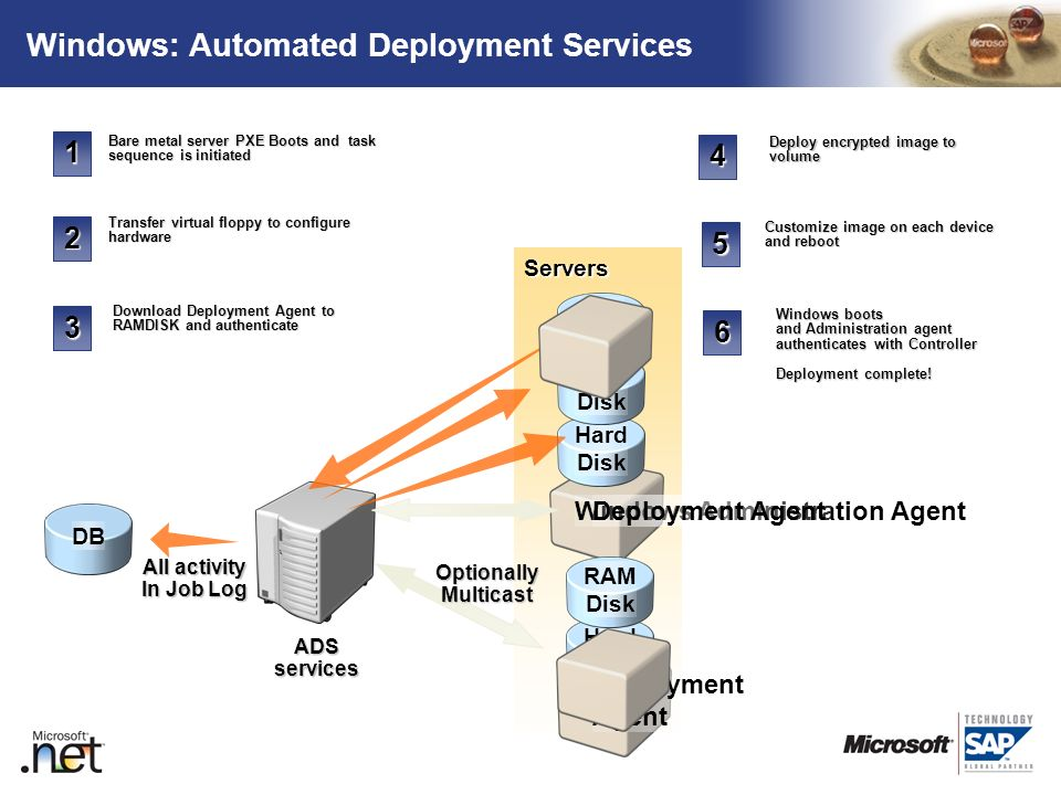 Windows: Automated Deployment Services
