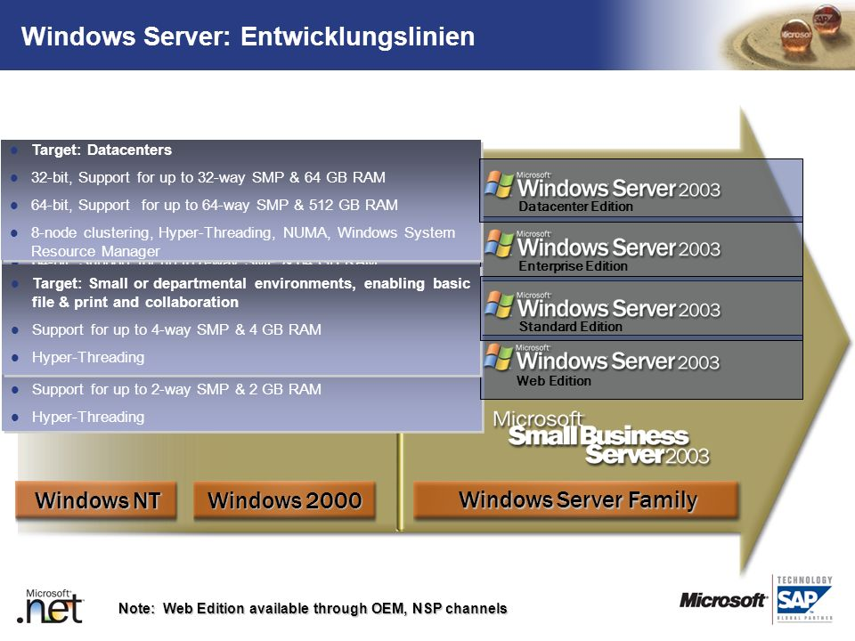 Windows Server: Entwicklungslinien