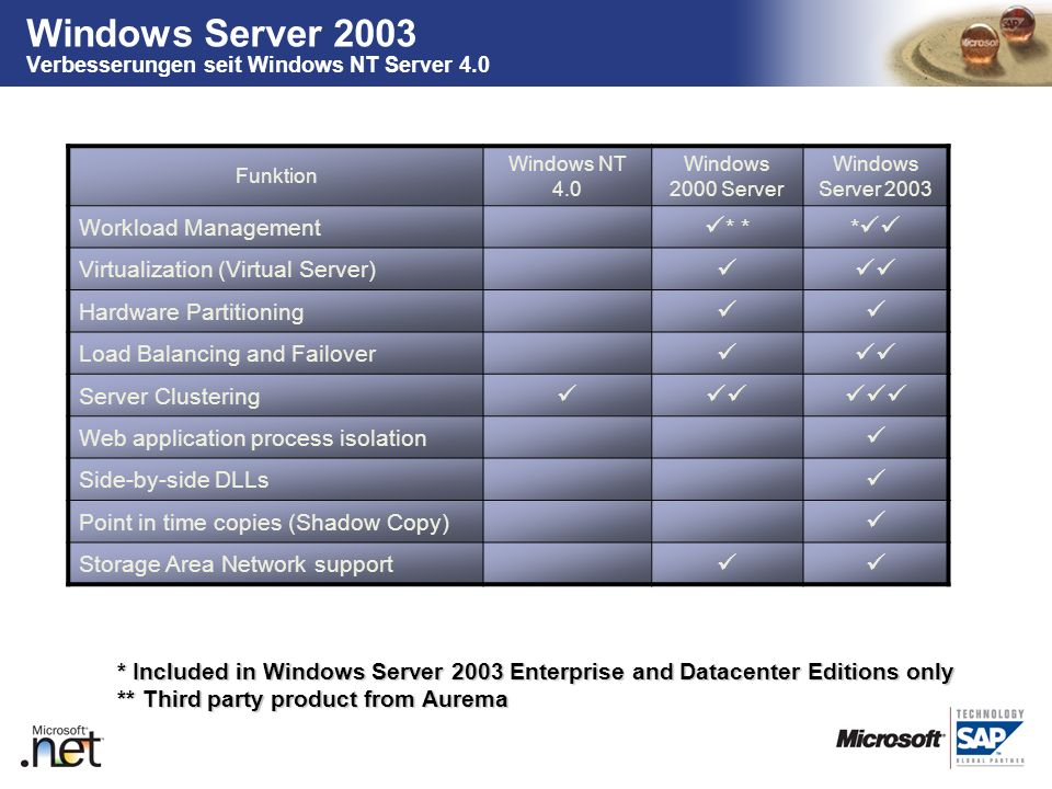 Windows Server 2003 Verbesserungen seit Windows NT Server 4.0