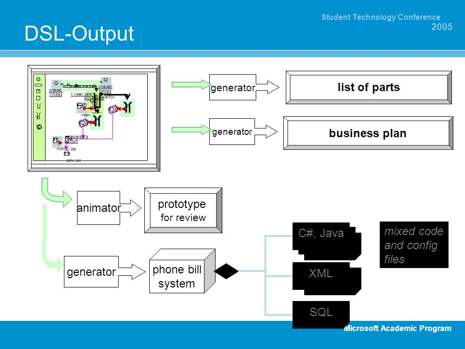 DSL-Output list of parts business plan prototype for review animator