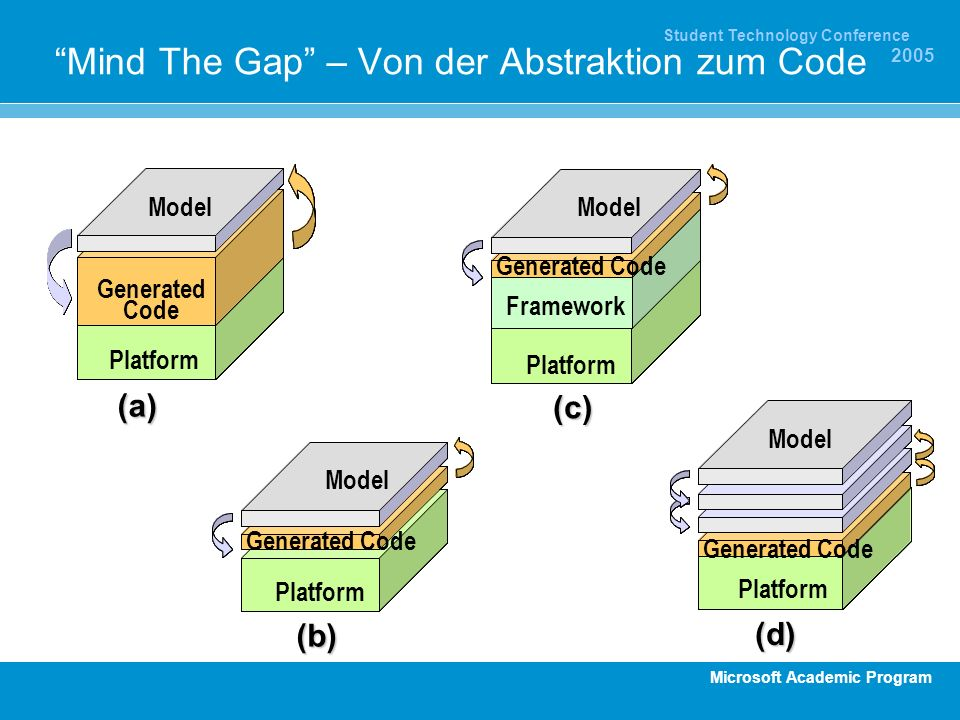 Mind The Gap – Von der Abstraktion zum Code