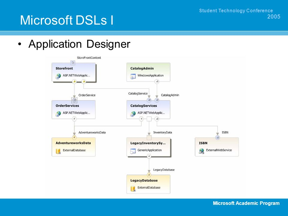 Microsoft DSLs I Application Designer