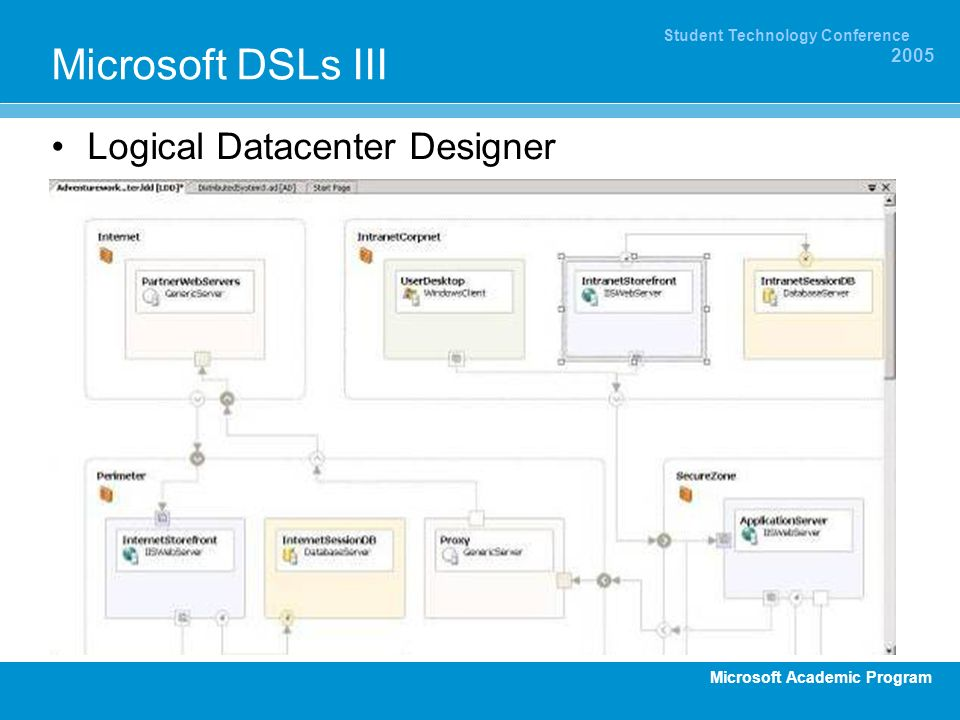 Microsoft DSLs III Logical Datacenter Designer