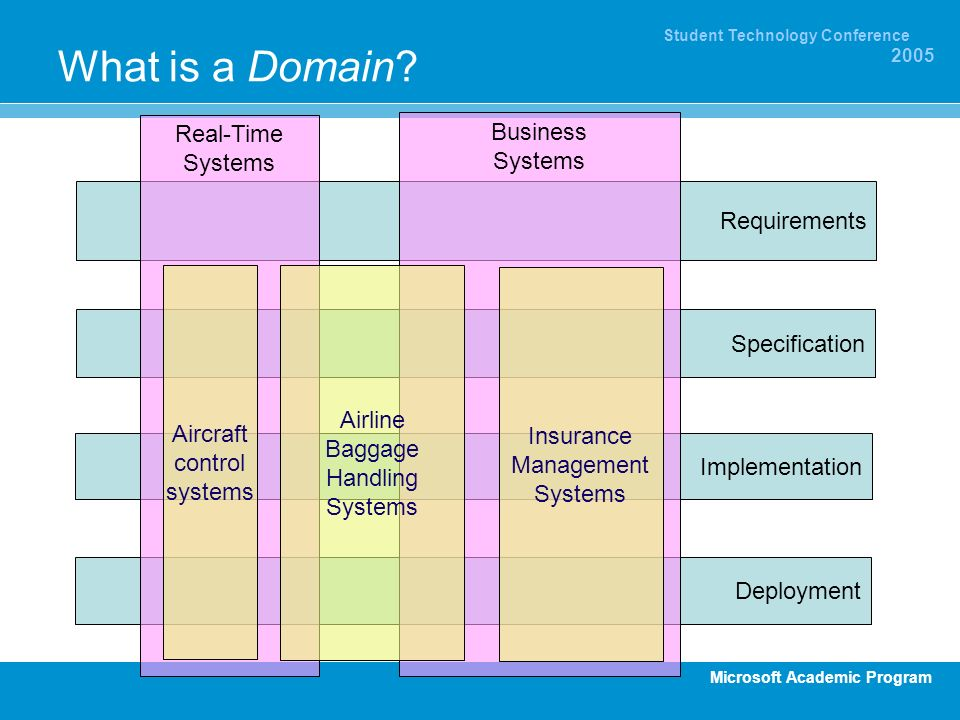 What is a Domain Real-Time Business Systems Systems Requirements