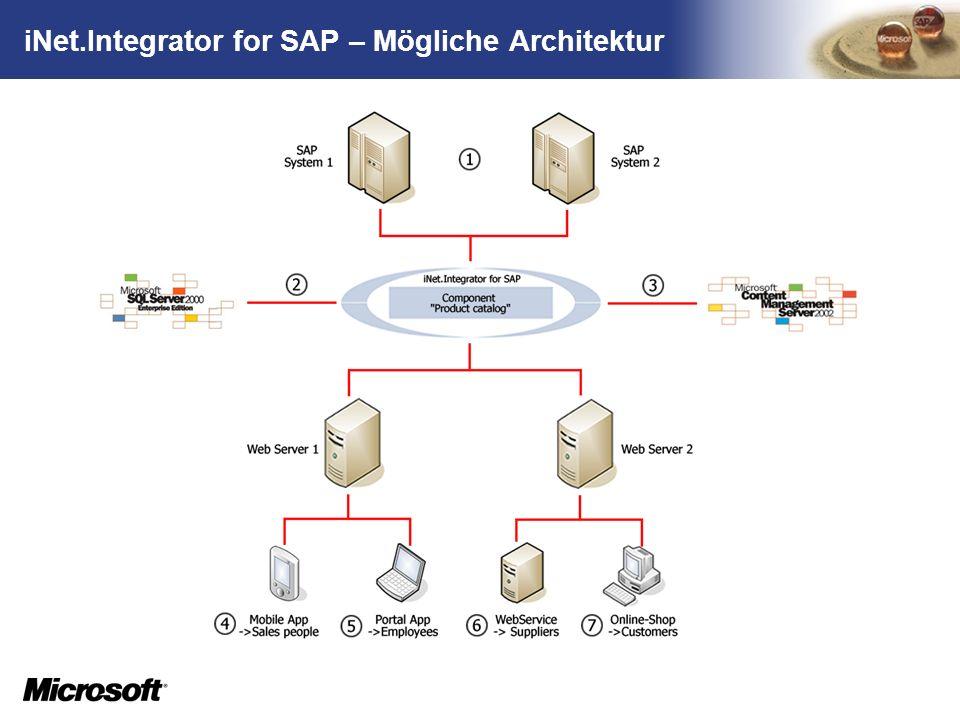 iNet.Integrator for SAP – Mögliche Architektur