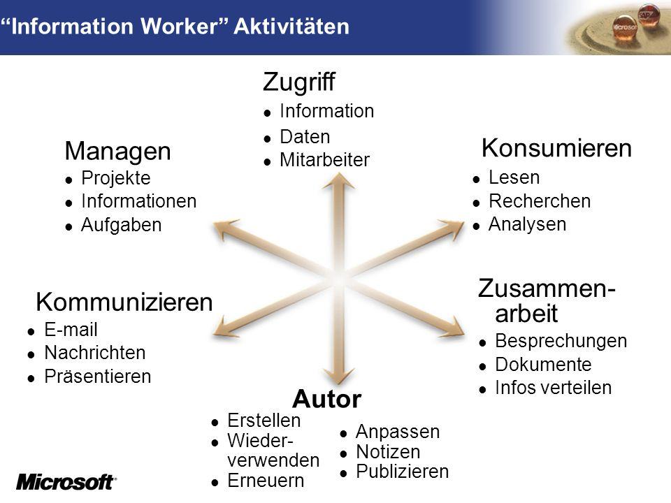 Zugriff Konsumieren Managen Zusammen-arbeit Kommunizieren Autor