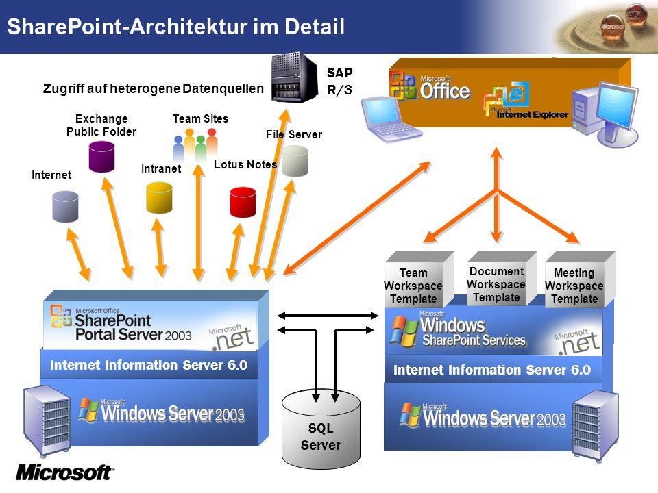 SharePoint-Architektur im Detail