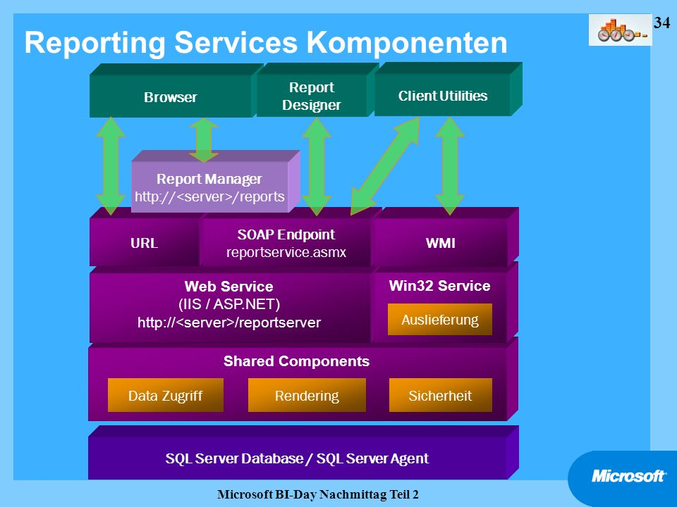 Reporting Services Komponenten