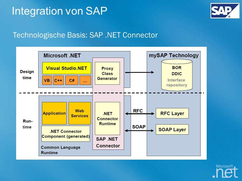 Integration von SAP Technologische Basis: SAP .NET Connector