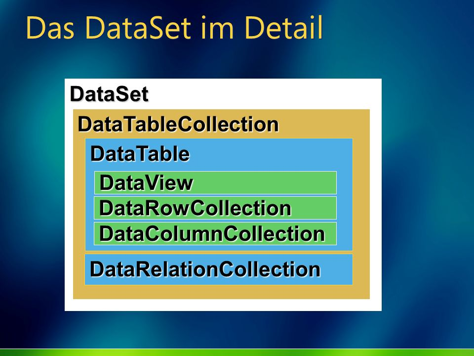 Das DataSet im Detail DataSet DataTableCollection DataTable DataView