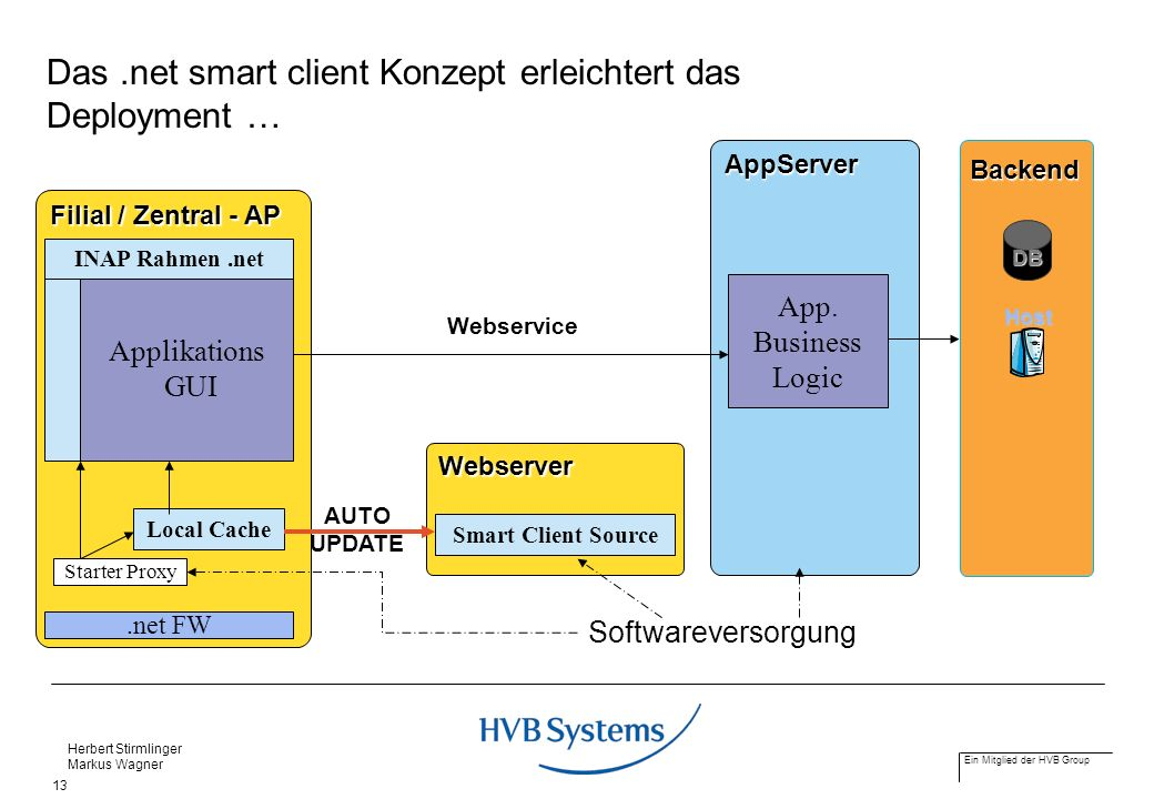 Das .net smart client Konzept erleichtert das Deployment …