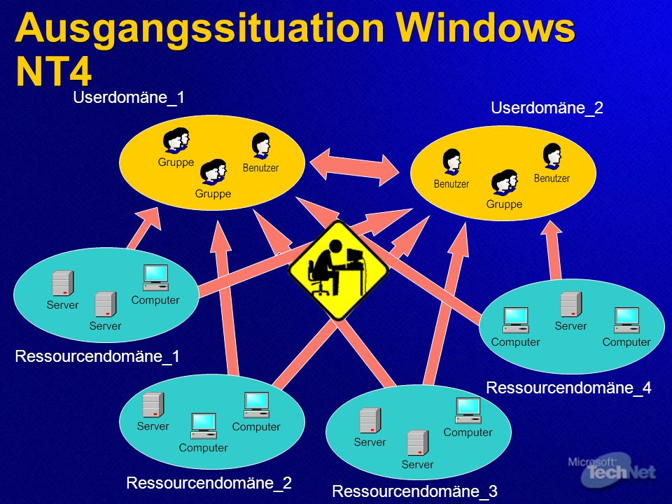 Ausgangssituation Windows NT4