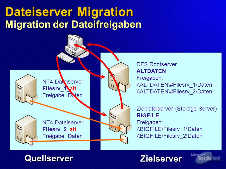 Dateiserver Migration Migration der Dateifreigaben