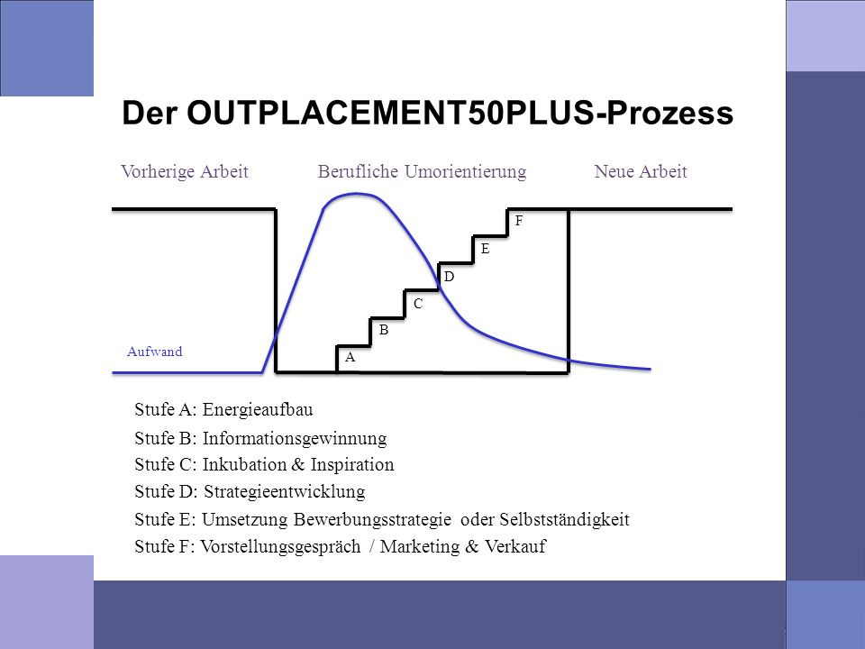 Der OUTPLACEMENT50PLUS-Prozess