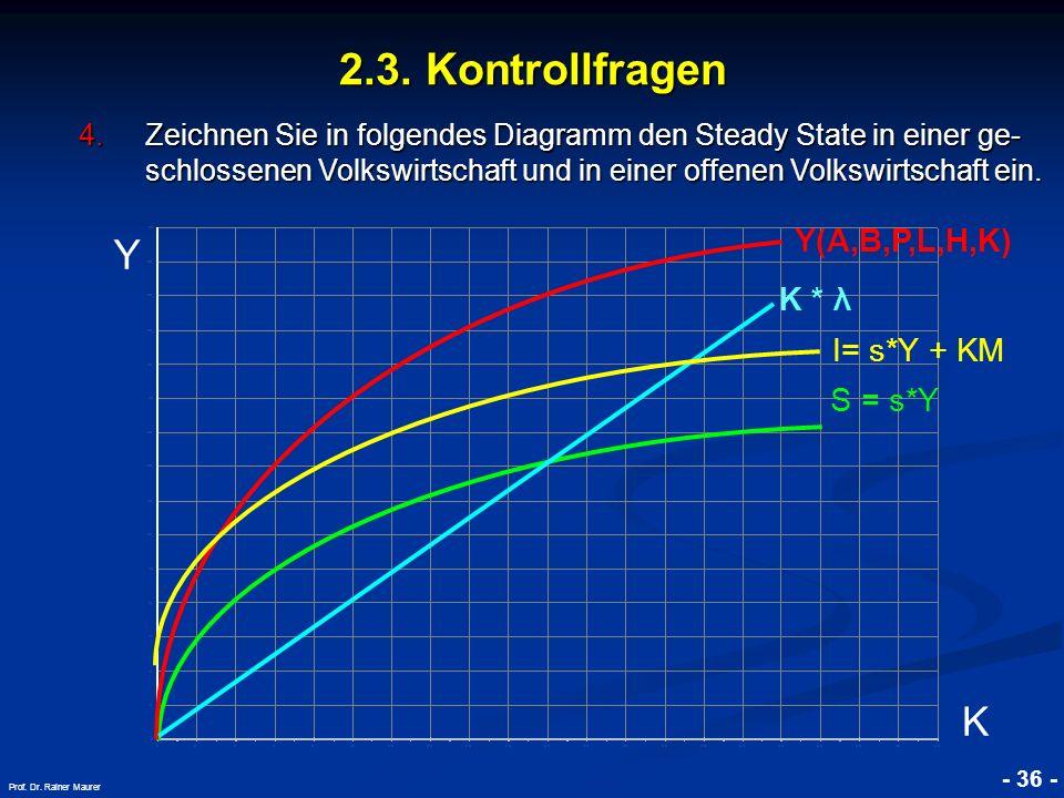 2.3. Kontrollfragen Y K Y(A,B,P,L,H,K) K * λ I= s*Y + KM S = s*Y