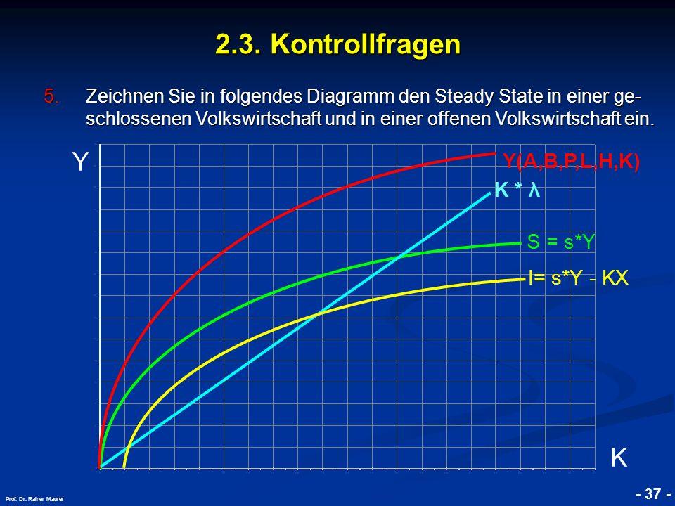 2.3. Kontrollfragen Y K Y(A,B,P,L,H,K) K * λ S = s*Y I= s*Y - KX