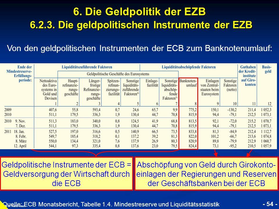 Von den geldpolitischen Instrumenten der ECB zum Banknotenumlauf:
