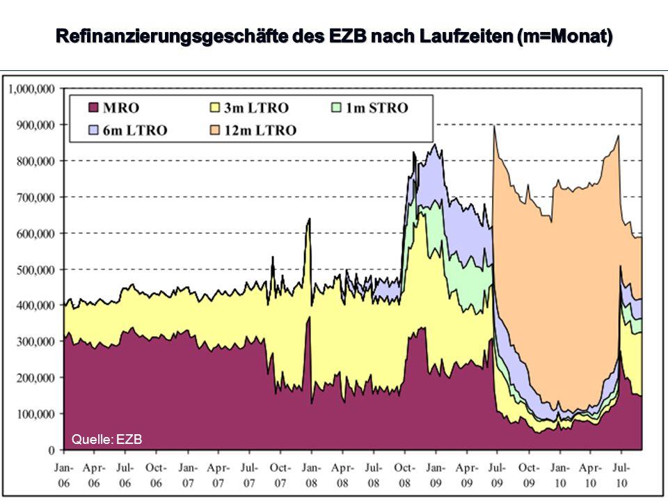 Refinanzierungsgeschäfte des EZB nach Laufzeiten (m=Monat)