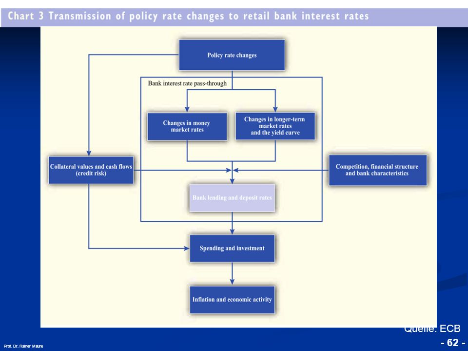 Quelle: ECB Prof. Dr. Rainer Maure