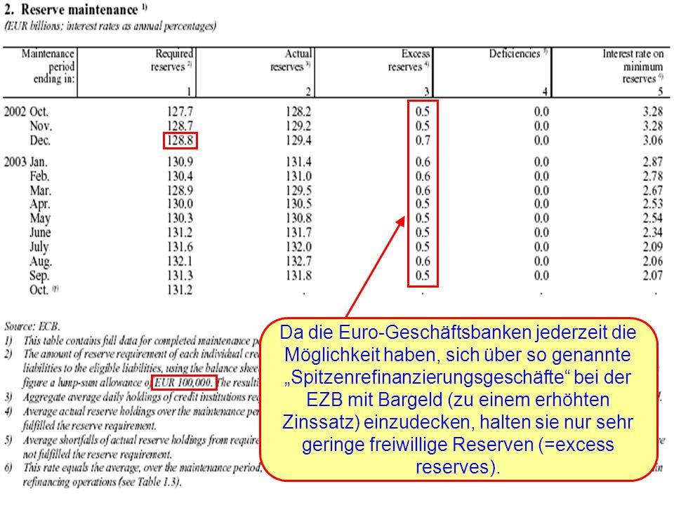 """Da die Euro-Geschäftsbanken jederzeit die Möglichkeit haben, sich über so genannte """"Spitzenrefinanzierungsgeschäfte bei der EZB mit Bargeld (zu einem erhöhten Zinssatz) einzudecken, halten sie nur sehr geringe freiwillige Reserven (=excess reserves)."""