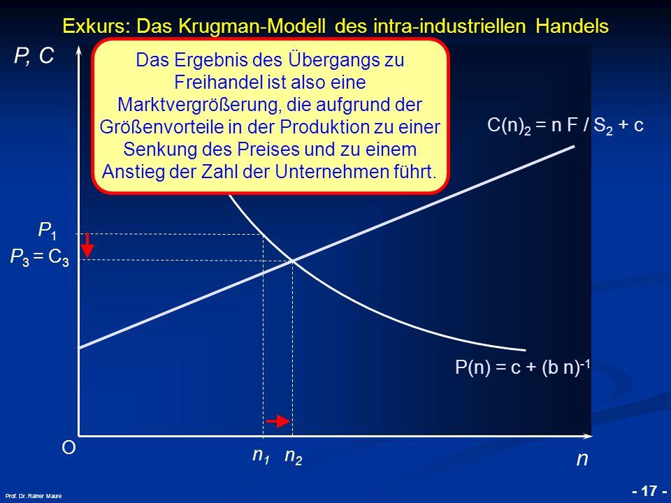 Exkurs: Das Krugman-Modell des intra-industriellen Handels