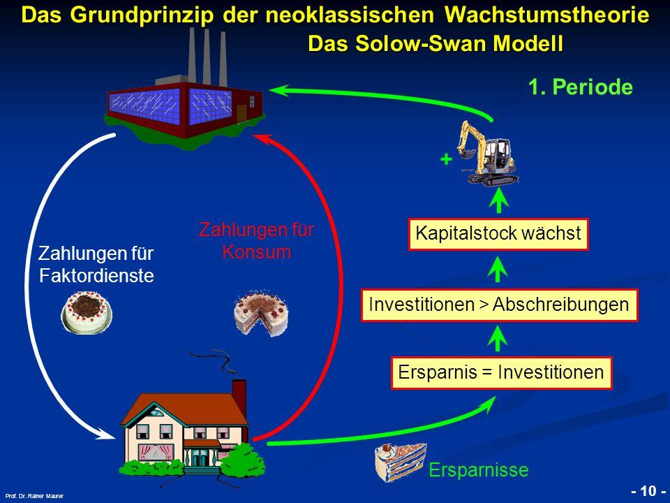 Das Grundprinzip der neoklassischen Wachstumstheorie