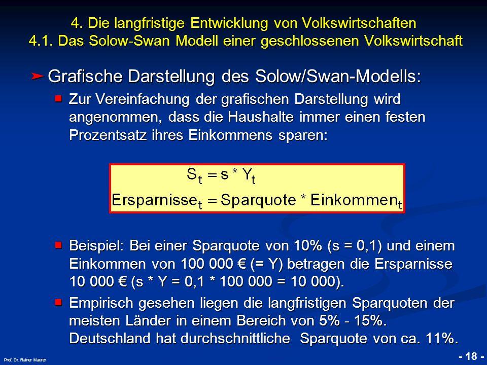 Grafische Darstellung des Solow/Swan-Modells: