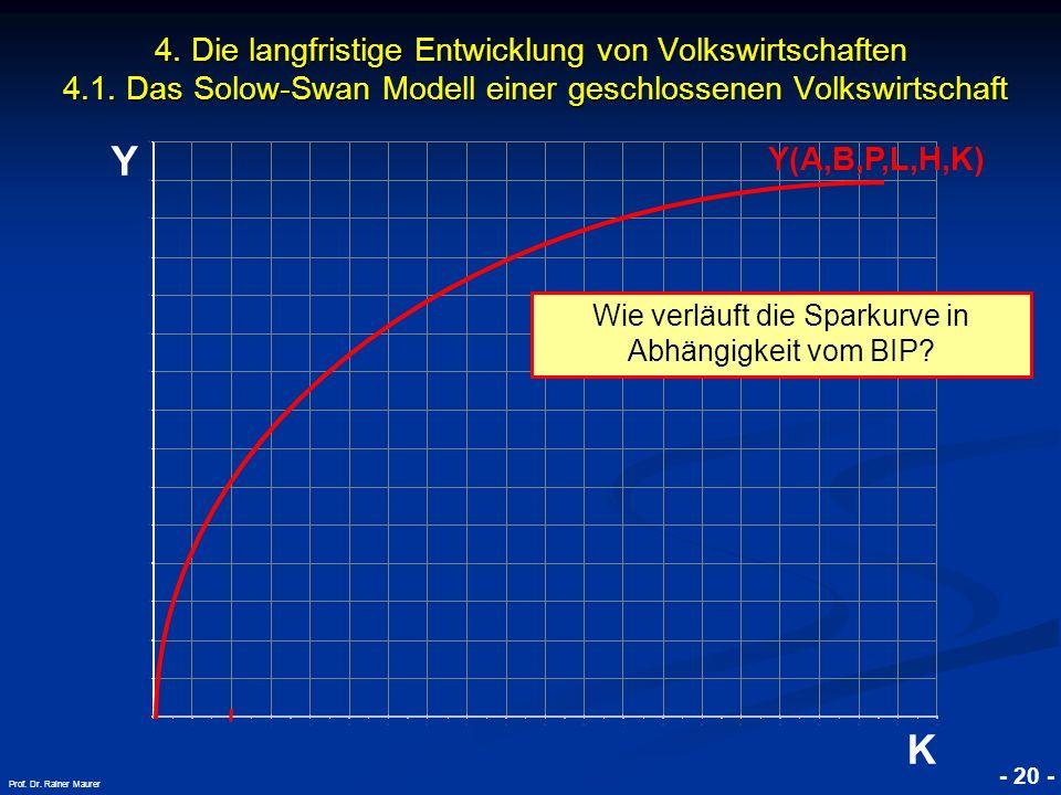 Wie verläuft die Sparkurve in Abhängigkeit vom BIP