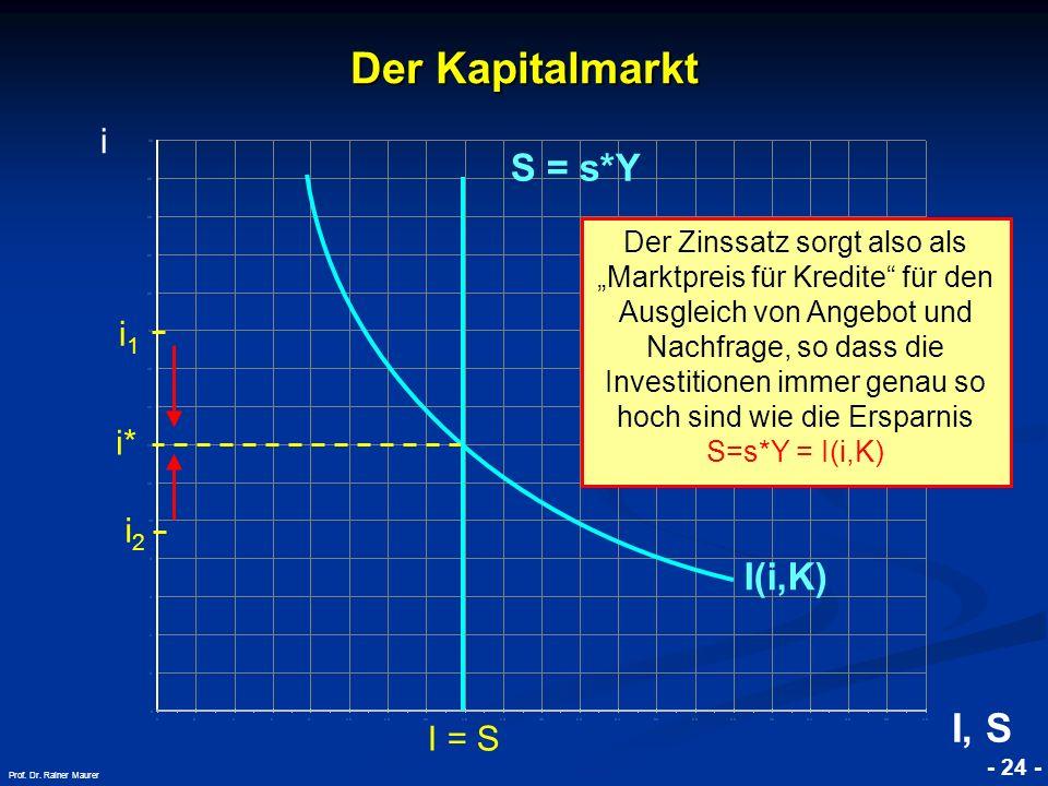 Der Kapitalmarkt I, S S = s*Y I(i,K) i i1 i* i2 I = S