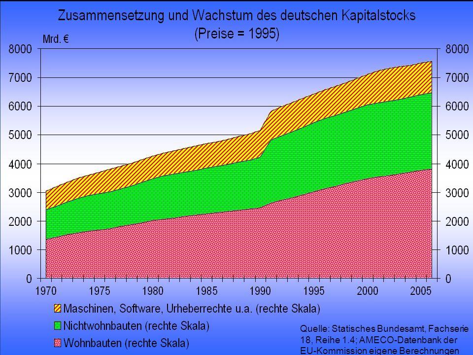 Quelle: Statisches Bundesamt, Fachserie 18, Reihe 1