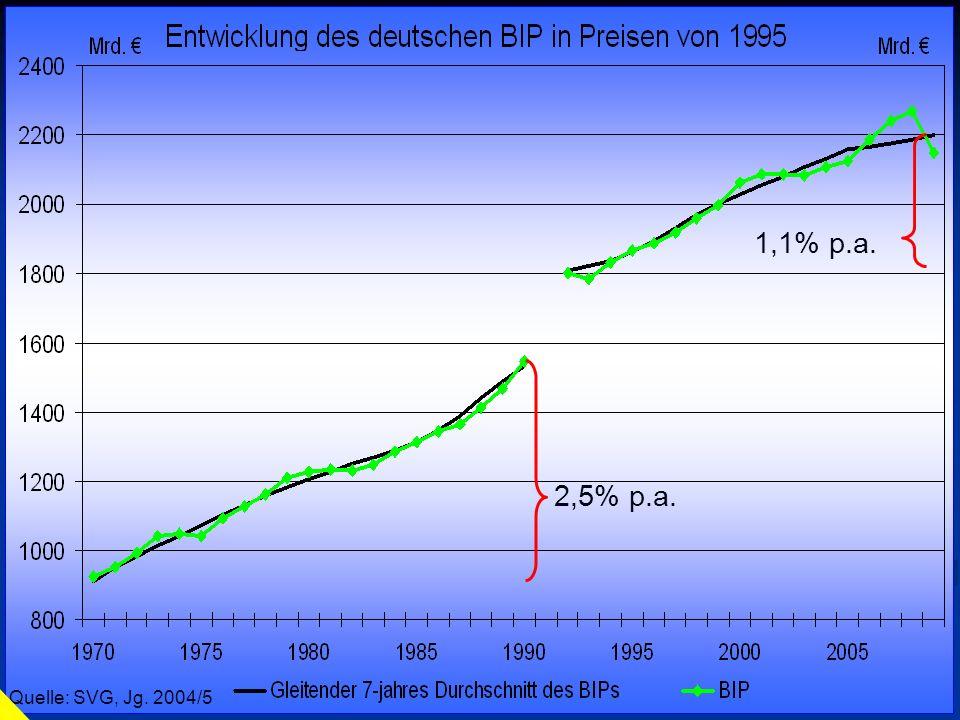 1,1% p.a. 2,5% p.a. Quelle: SVG, Jg. 2002/3 Quelle: SVG, Jg. 2004/5