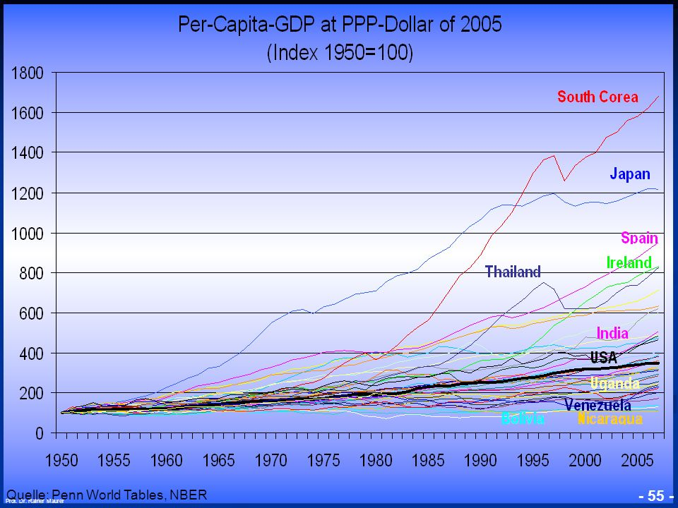 Quelle: Penn World Tables, NBER