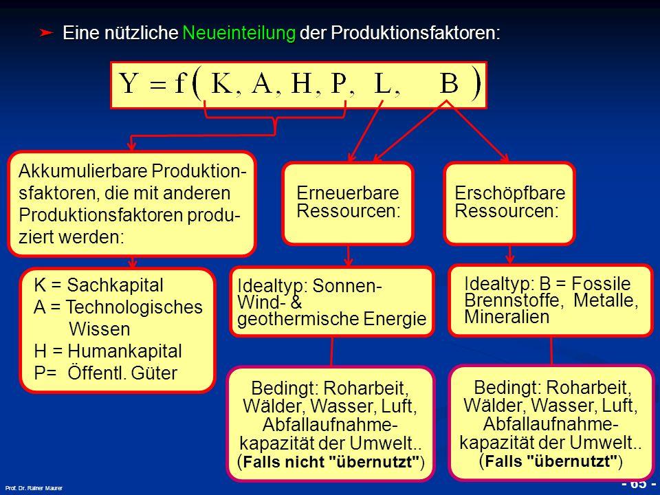 Eine nützliche Neueinteilung der Produktionsfaktoren: