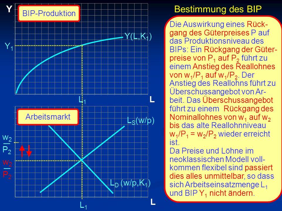 _ _ Y Bestimmung des BIP Y(L,K1) Y1 L1 L LS(w/p) w2 P2 w2 P2