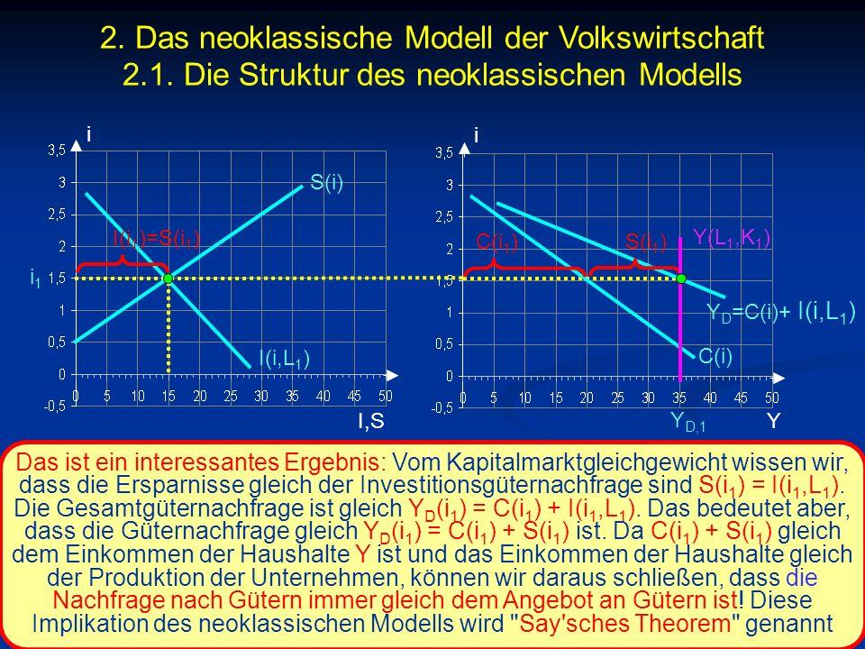 2. Das neoklassische Modell der Volkswirtschaft 2. 1