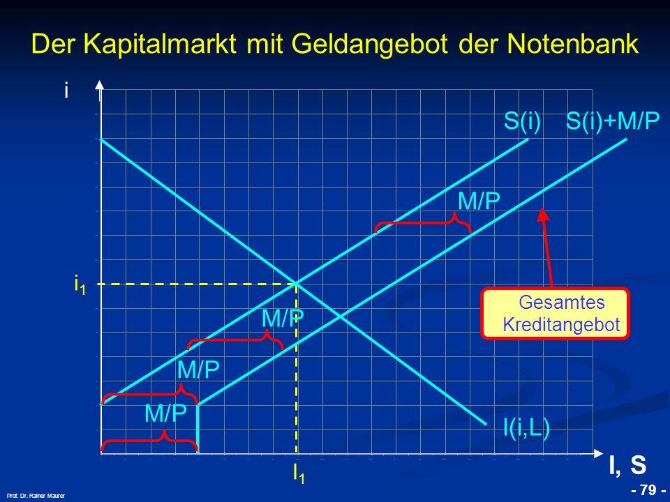 Der Kapitalmarkt mit Geldangebot der Notenbank