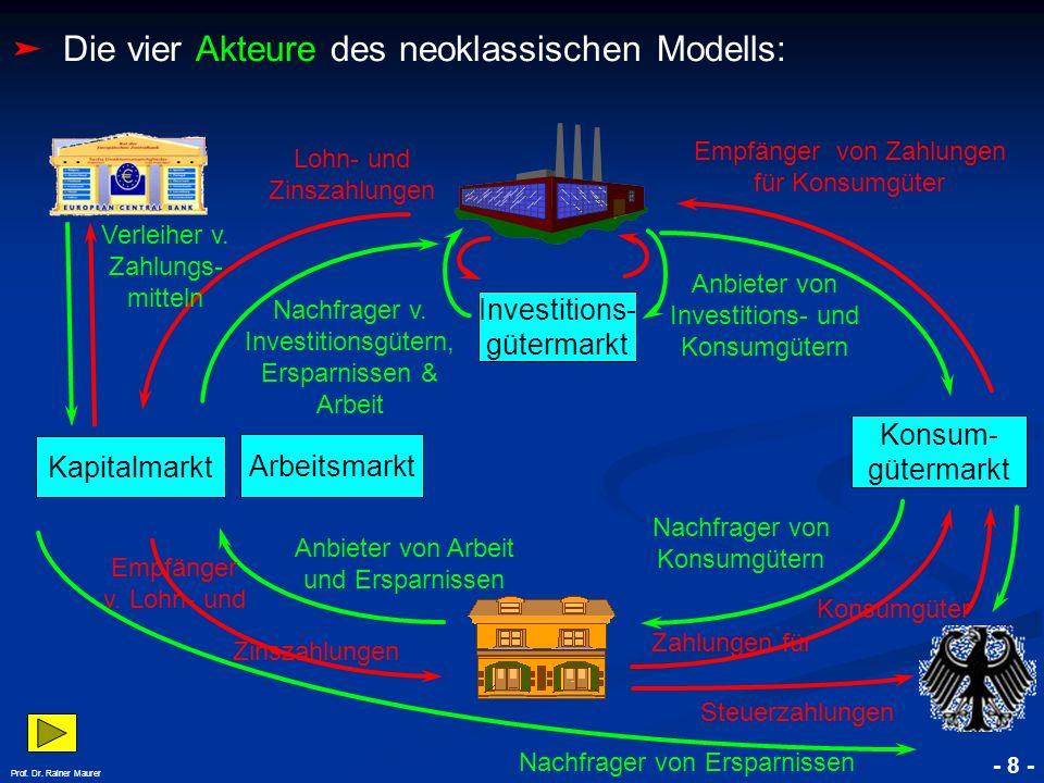 Die vier Akteure des neoklassischen Modells: