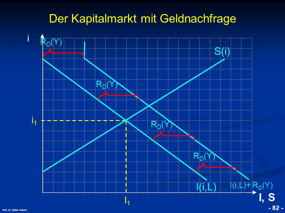 Der Kapitalmarkt mit Geldnachfrage