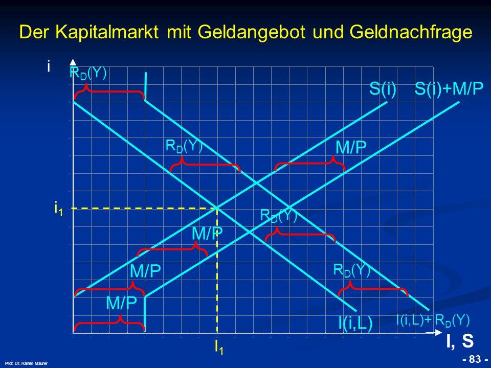Der Kapitalmarkt mit Geldangebot und Geldnachfrage
