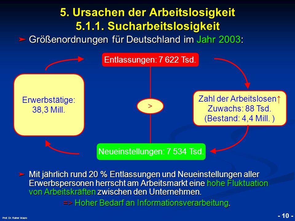5. Ursachen der Arbeitslosigkeit 5.1.1. Sucharbeitslosigkeit
