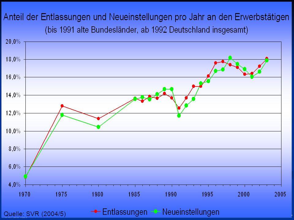 Quelle: SVR (2004/5) Prof. Dr. Rainer Maurer - Grundzüge Makroökonomik