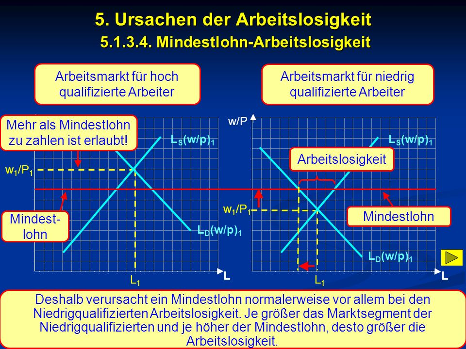 5. Ursachen der Arbeitslosigkeit 5.1.3.4. Mindestlohn-Arbeitslosigkeit