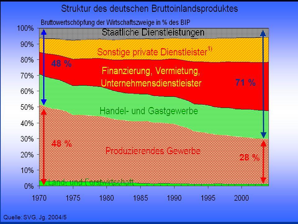 48 %71 % 48 % 28 % Prof.Dr. Rainer Maure. Quelle: SVG, Jg.