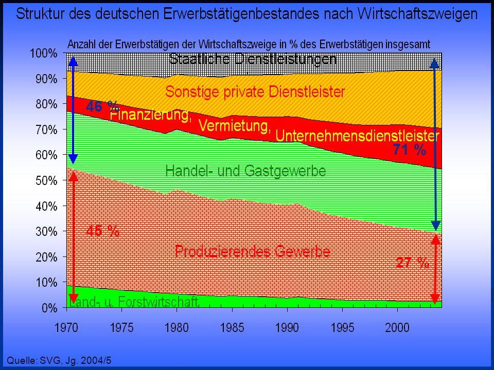 46 %71 % 45 % 27 % Prof.Dr. Rainer Maure. Quelle: SVG, Jg.