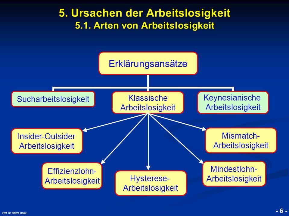 5. Ursachen der Arbeitslosigkeit 5.1. Arten von Arbeitslosigkeit