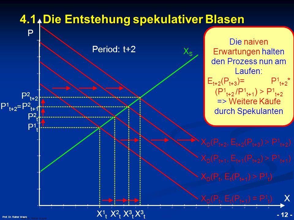4.1. Die Entstehung spekulativer Blasen