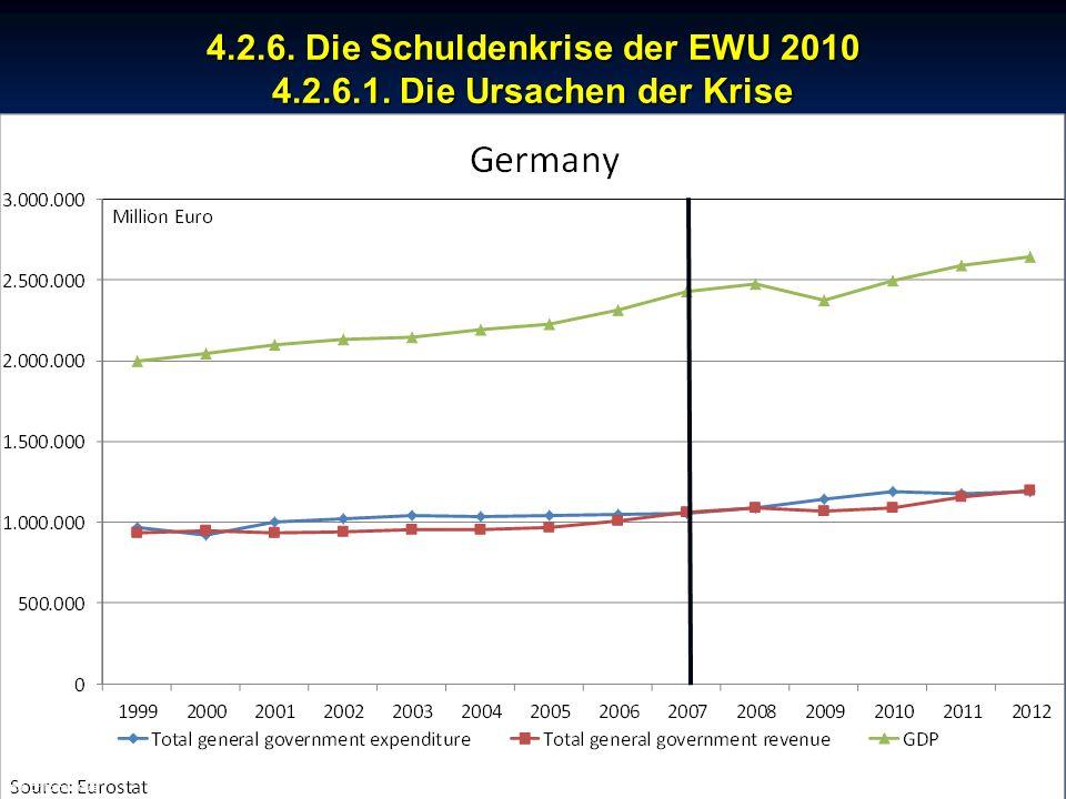 4.2.6. Die Schuldenkrise der EWU 2010 4.2.6.1. Die Ursachen der Krise