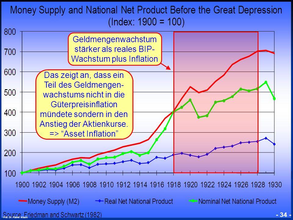 Geldmengenwachstum stärker als reales BIP-Wachstum plus Inflation