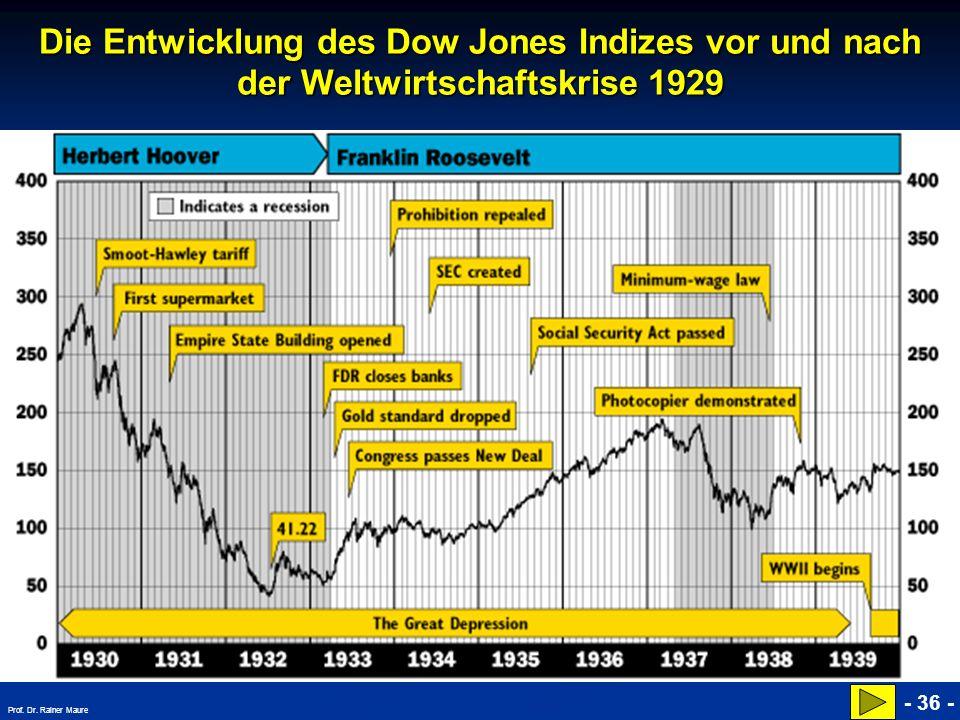 Die Entwicklung des Dow Jones Indizes vor und nach der Weltwirtschaftskrise 1929